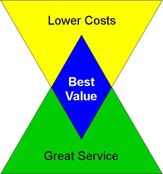 aircraft-sales-best-value